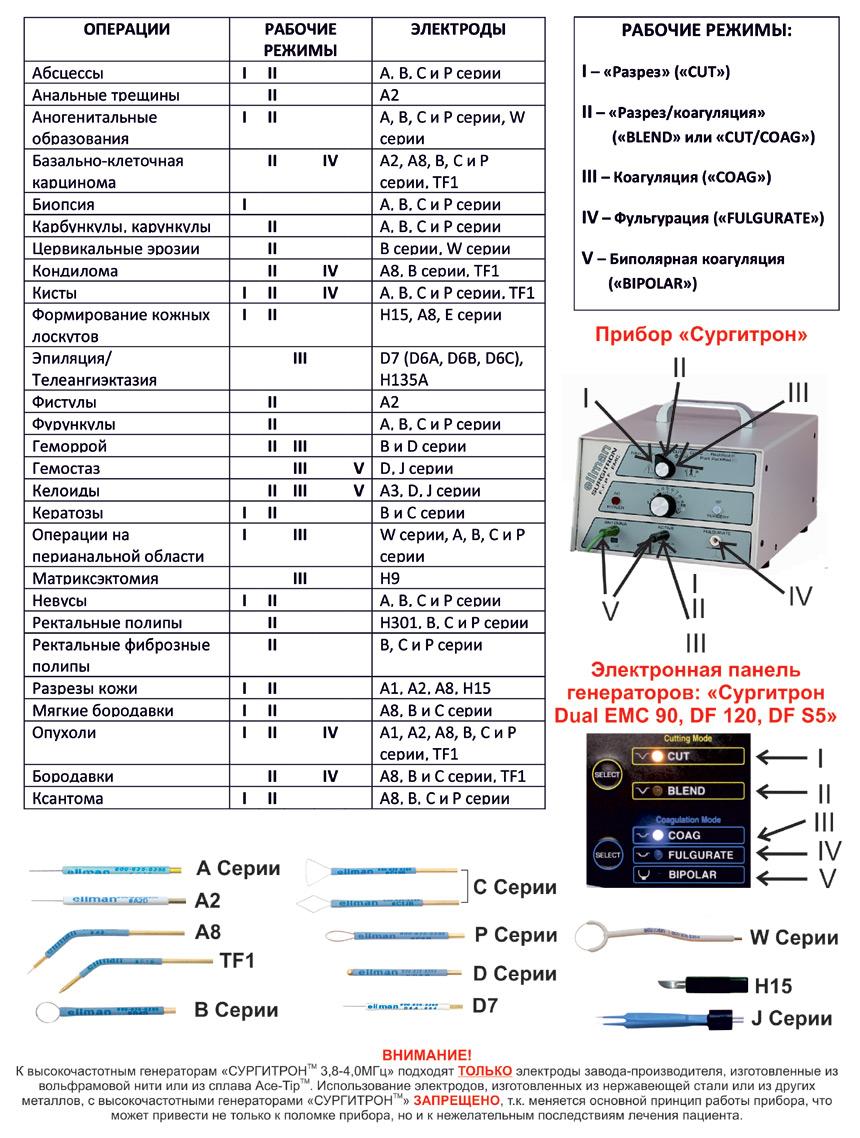 Применение в общей хирургии, онкологии и проктологии
